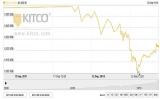 Nhà đầu tư thế giới ồ ạt bán vàng