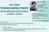 Cuộc đời binh nghiệp của Đại tướng Phùng Quang Thanh